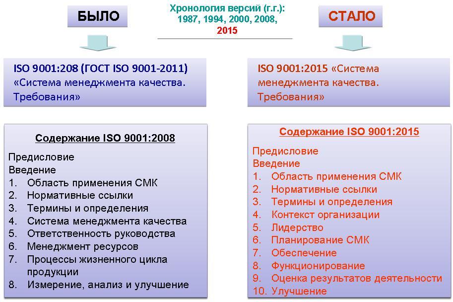 Стандарты исо серии 9001 2015 функции, выполняемые инженером по специальности стандартизация и сертификация на производ