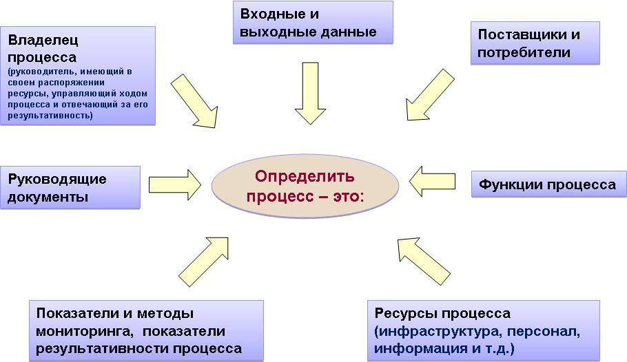 Элемент 7.4 стандарта исо 9001 сертификация рыбопродукции