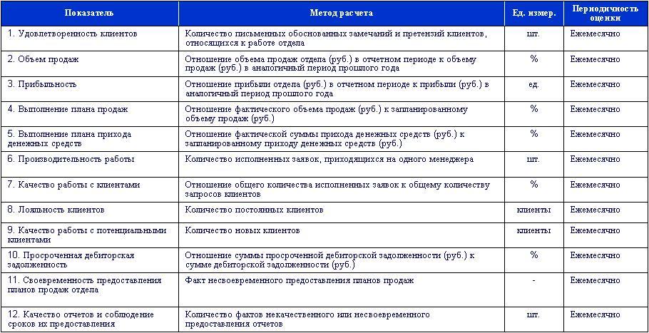 Методы улучшения в стандарте исо 9001 2015 сертификация продукции лекции