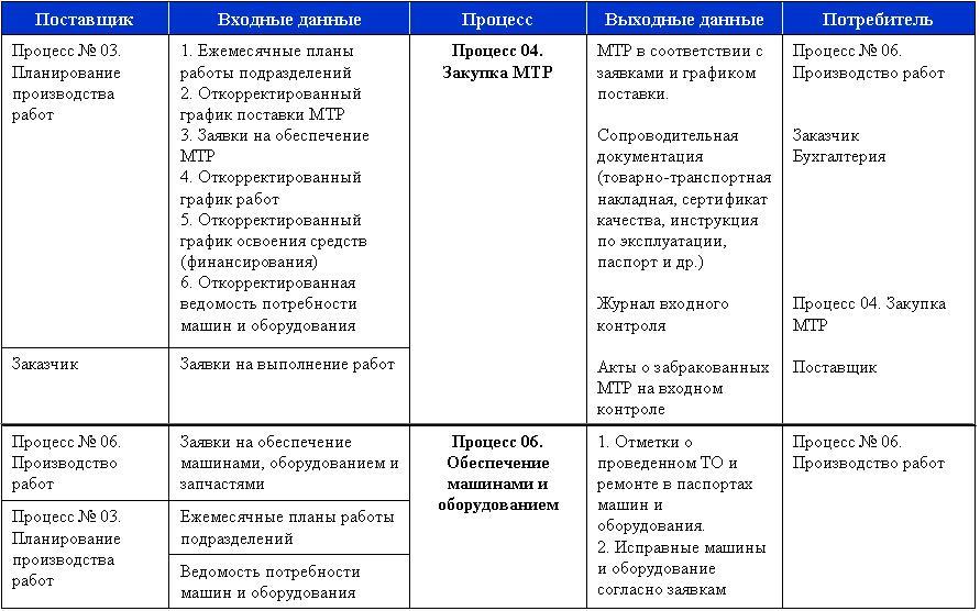 протокол анализа смк со стороны руководства образец