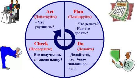 ГОСТ Р ИСО 9001 -2001 - Системы менеджмента качества.